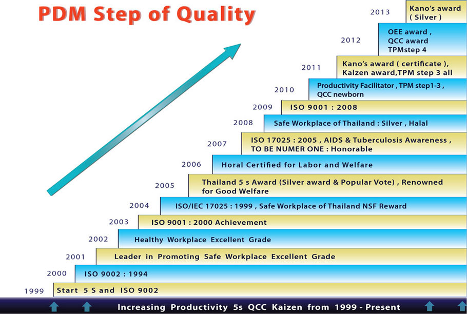 Steps of Quality